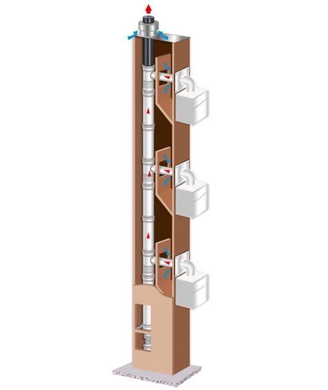 Solution pour la rénovation de conduit SHUNT ou ALSACE - Rolux 3CEp Rénovation Ubbink