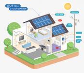 Ballons solaires collectifs : fonctionnement, prix et économie d'énergie